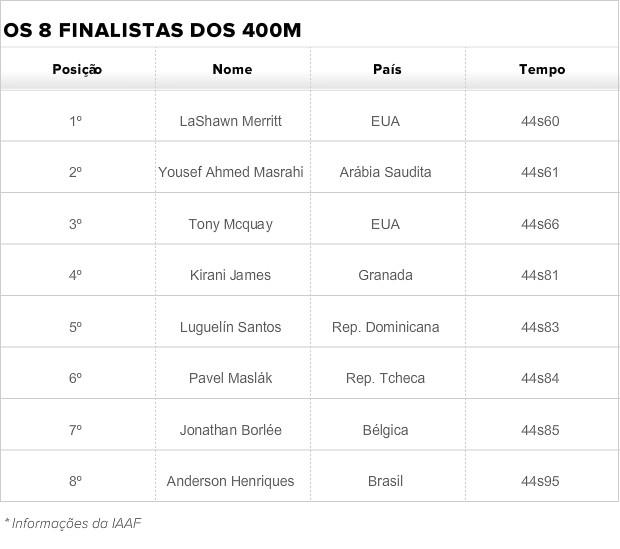 info finalistas dos 400m atletismo anderson henriques (Foto: Globoesporte.com)