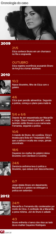 Cronologia do Caso Eliza Samudio - Arte estática  (Foto: Arte)