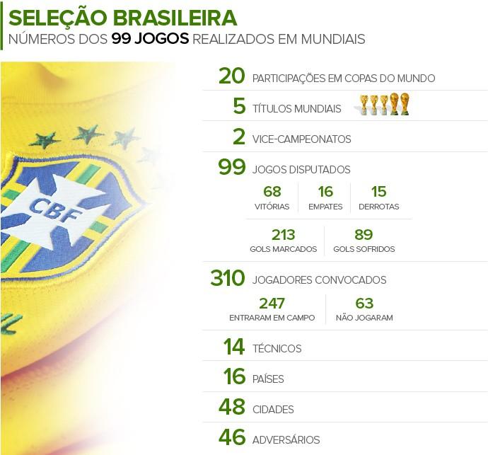 Info 100 jogos da SELEÇÃO BRASILEIRA em Mundiais 2 (Foto: Infoesporte)