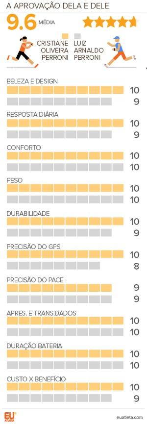 EuAtleta Testamos Garmin Forerunner-230_Grafico (Foto: Eu Atleta | Arte Info)