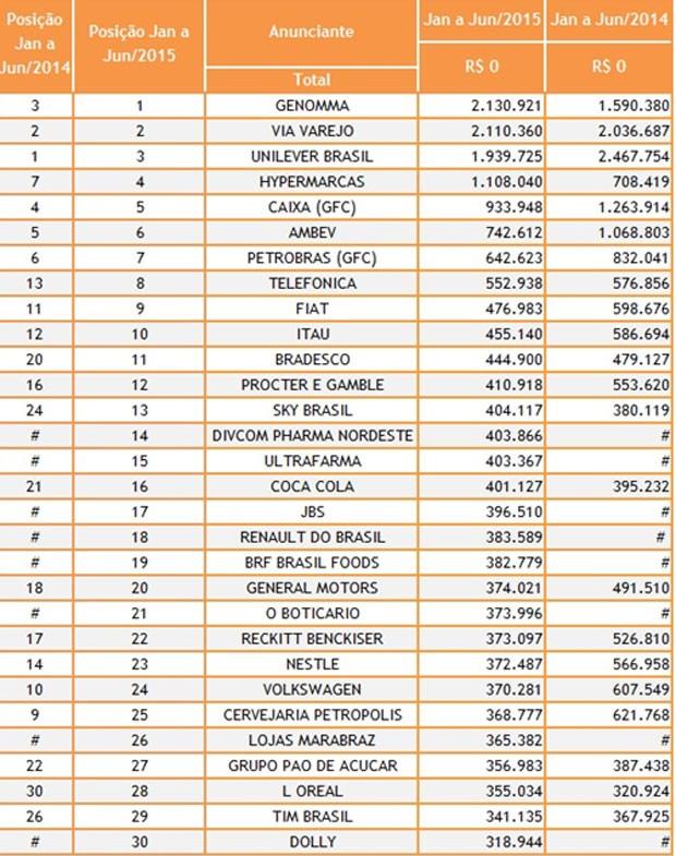 Levantamento do Ibope lista os 30 maiores anunciantes no 1º semestre no brasil (Foto: Divulgação)
