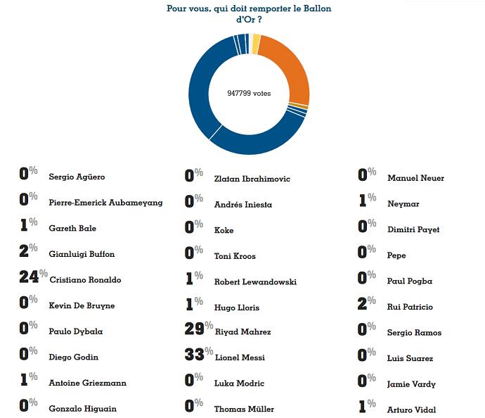 BLOG: Bola de Ouro: enquete da France Football tem Messi na ponta, seguido por Mahrez
