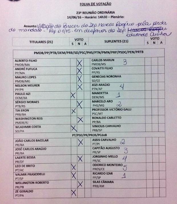 Folha de votação mostra como cada deputado votou no Conselho de Ética da Câmara (Foto: Fernanda Calgaro/G1)