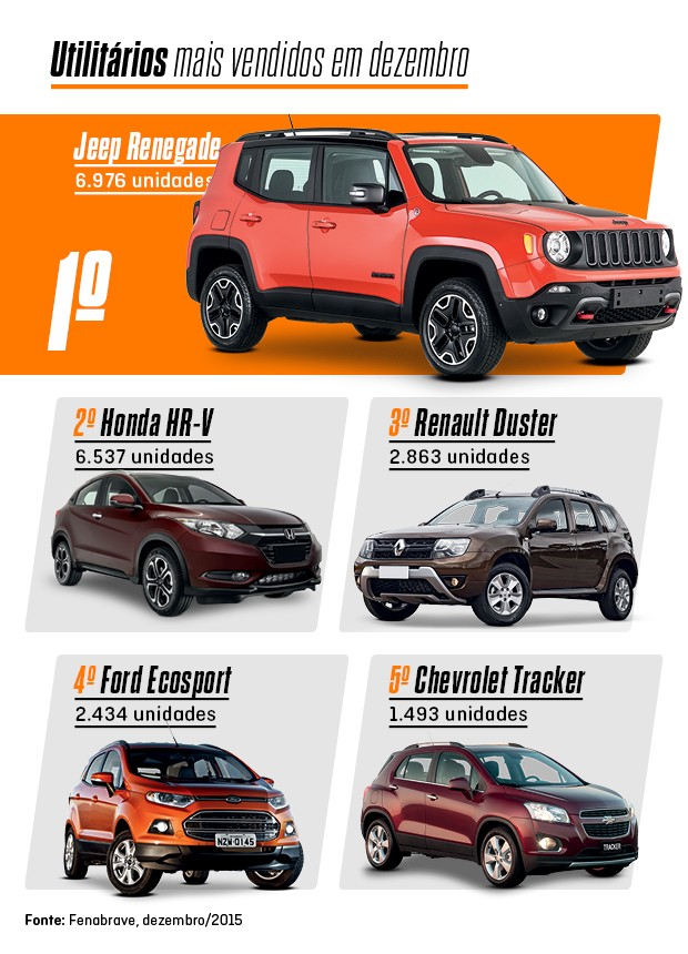 Os mais vendidos de dezembro: SUVs (Foto: Autoesporte)