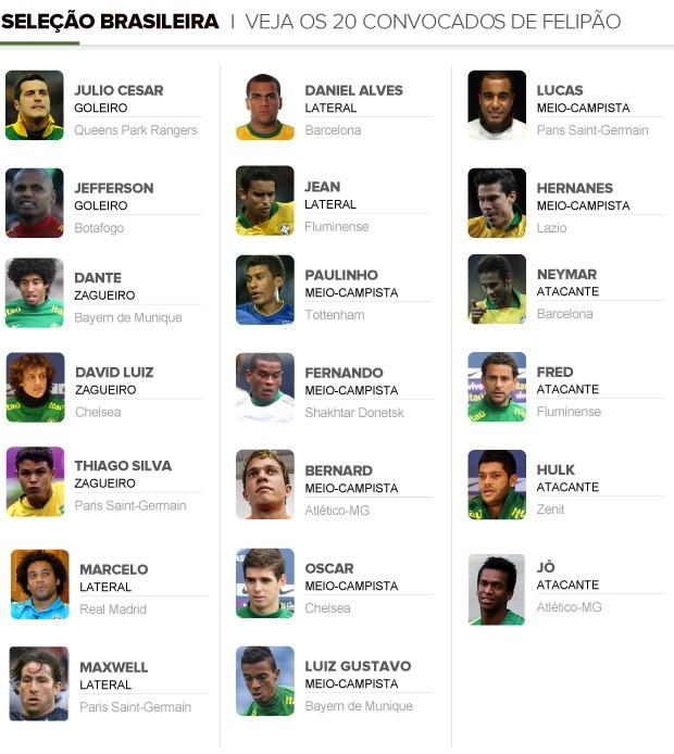 INFO convocados Brasil Felipão (Foto: Editoria de arte)