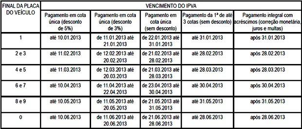 Calendário do IPVA 2013 (Foto: Reprodução/ Diário Oficial)