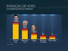 No Paraná, Beto Richa tem 43%, Requião, 26%, e Gleisi, 14%, diz Ibope