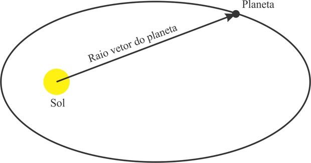 Leis de Kepler (Foto: Reprodução)