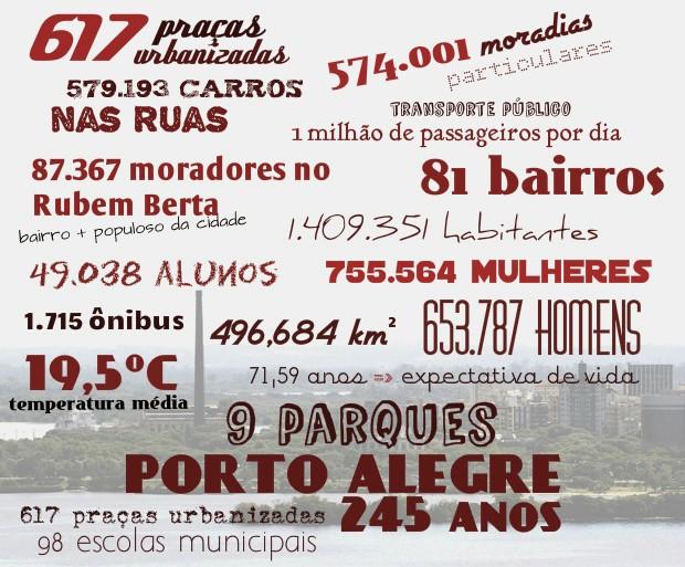 Porto Alegre em números (Foto: Arte/G1)
