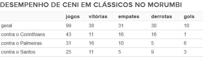 Desempenho de Rogério Ceni em clássicos no Morumbi (Foto: GloboEsporte.com)