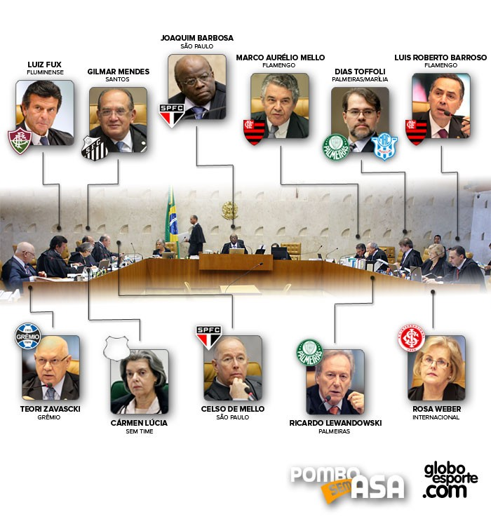 Times Ministros Supremo Tribunal Federal
