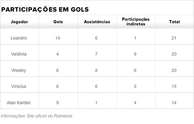 Participações em gols Palmeiras (Foto: Palmeiras/site oficial)