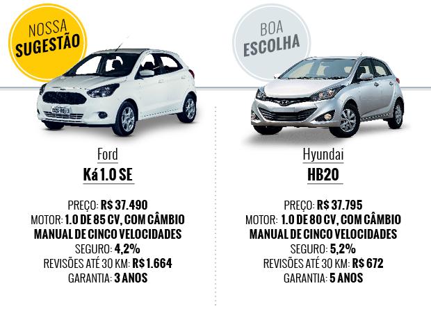 Que carro eu compro? Ford Ka e Hyundai HB20 (Foto: Autoesporte)