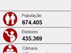 Confira a composição da Câmara Municipal de Ribeirão Preto