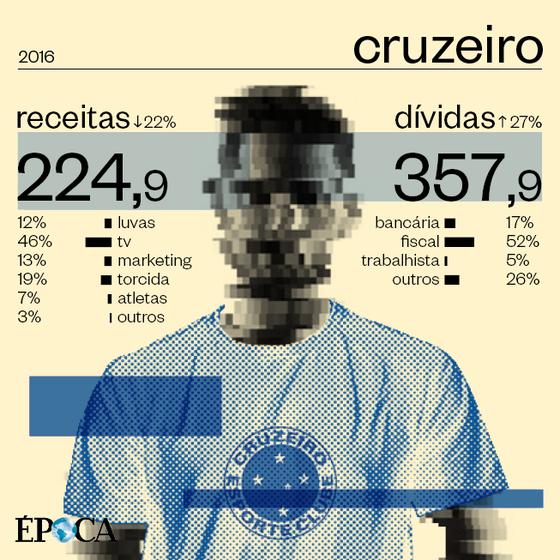 As finanças do Cruzeiro em 2016 (Foto: ÉPOCA)