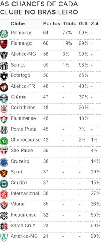 As chances das equipes após a 31ª rodada do Brasileirão (Foto: GloboEsporte.com)