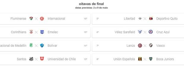 Simulação com derrotas de Inter e Universidad de Chile (Foto: Reprodução)