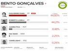 Guilherme Pasin (PP) é eleito prefeito em Bento Gonçalves, RS