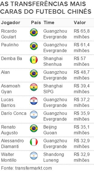 Tabela transferências mais caras China (Foto: GloboEsporte.com)