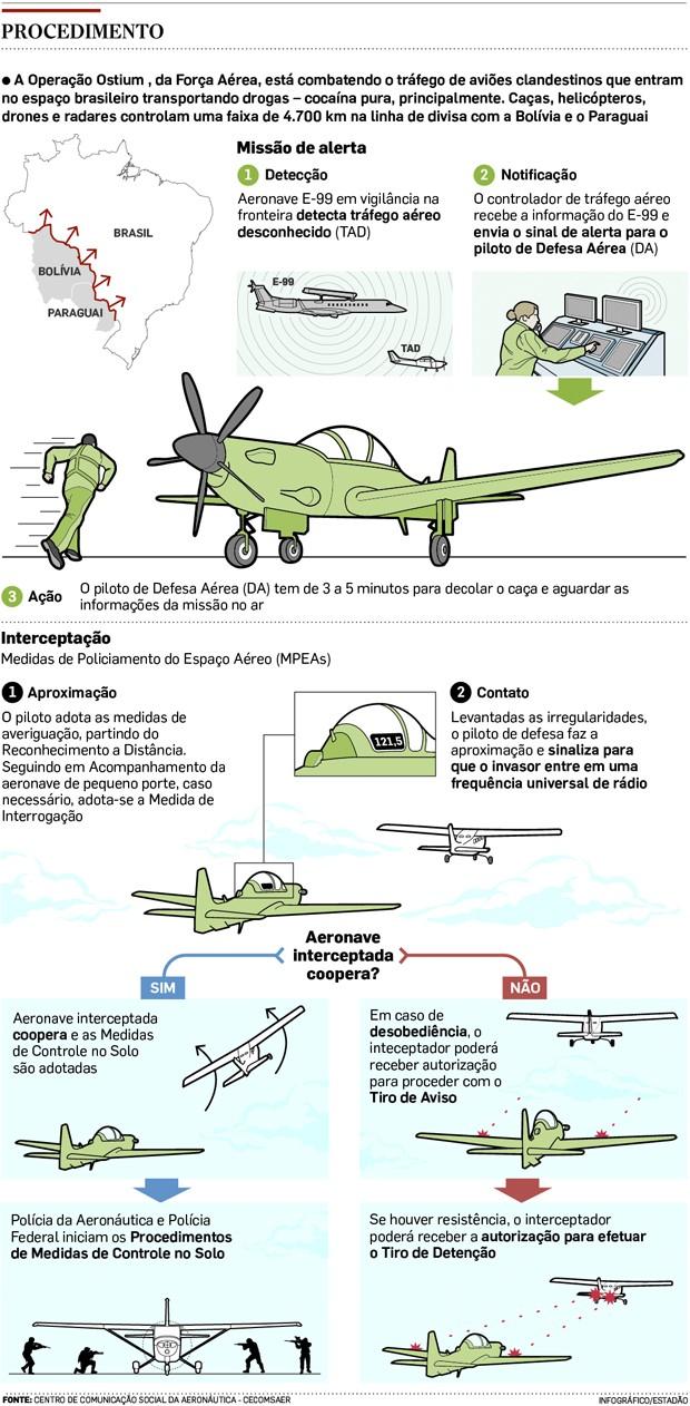 grafico aviao (Foto: Estadão Conteúdo)