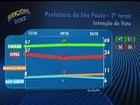 Em SP, Haddad tem 49%, e Serra, 34%, diz Datafolha