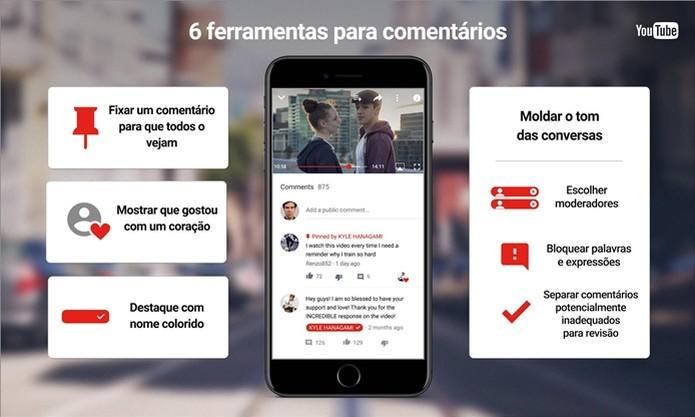 YouTube ganha recursos exclusivos para comentários nos vídeos  (Foto: Foto: Divulgação/YouTube)