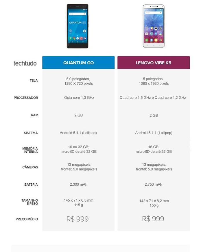Tabela comparativa entre Quantum Go e Lenovo Vibe K5 (Foto: Arte/TechTudo)
