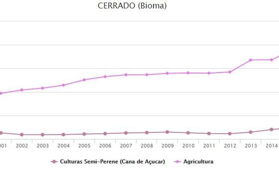 Crescimento da área de agricultura e de cana-de-açúcar no cerrado (Foto: MapBiomas)