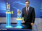 No DF, Agnelo tem 64% dos votos válidos, e Weslian, 36%, diz Datafolha