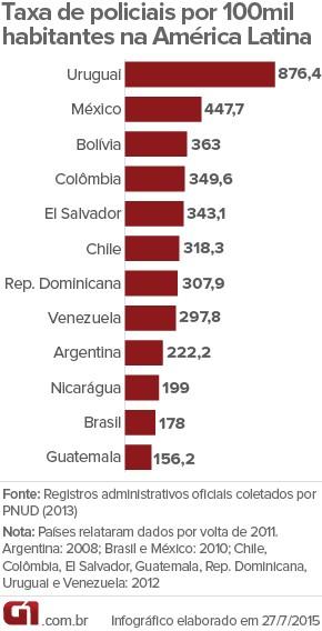 Taxa de policiais por 100 mil habitantes na América Latina - Pnud 2013 (Foto: G1)