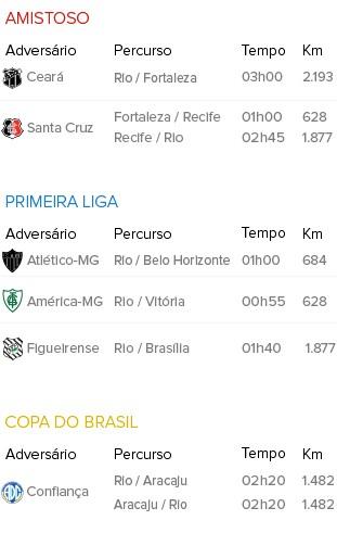 Info Mapa de Viagens Flamengo C (Foto: Infoesporte)