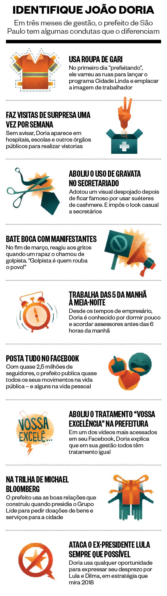 Identifique João Doria (Foto: Época )