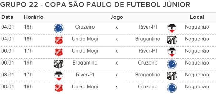 Tabela Grupo 22 Copa São Paulo de Futebol Júnior (Foto: Arte/GloboEsporte.com)