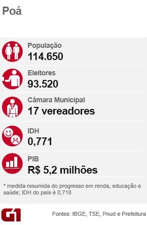 Ficha eleição Poá (Foto: Arte/G1)