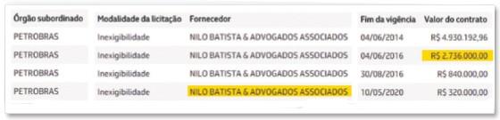 Contratos da Nilo Batista & Advogados Associados com a Petrobras (Foto: Reprodução)