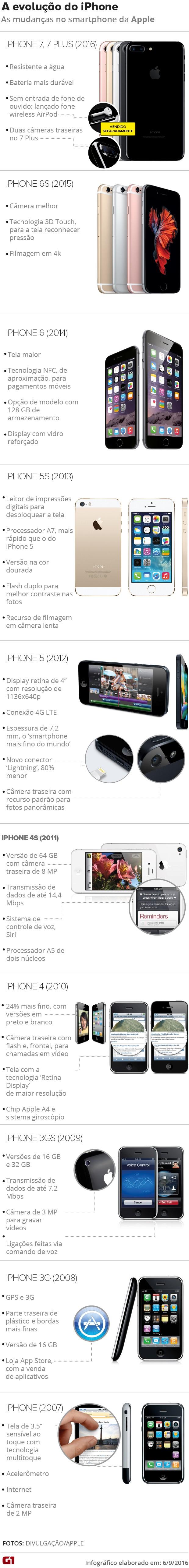 arte iphone 7 (Foto: arte)