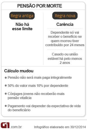 previdência - pensão por morte (Foto: Editoria de Arte/G1)