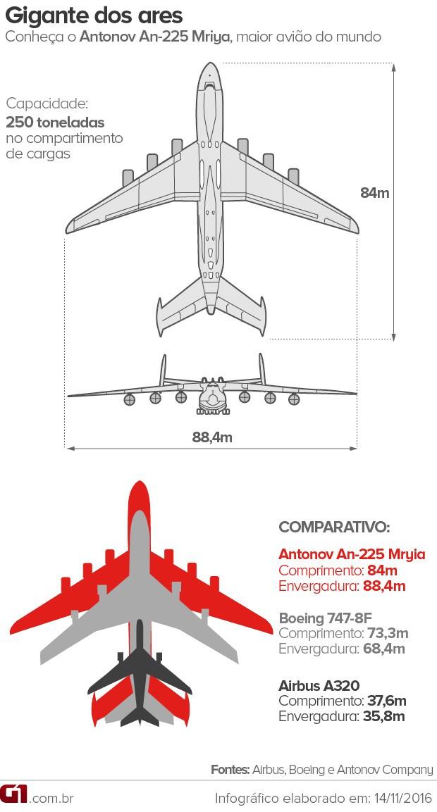 VALE ESTE - Antonov, o maior avião do mundo, e outras aeronaves (Foto: Editoria de Arte / G1)