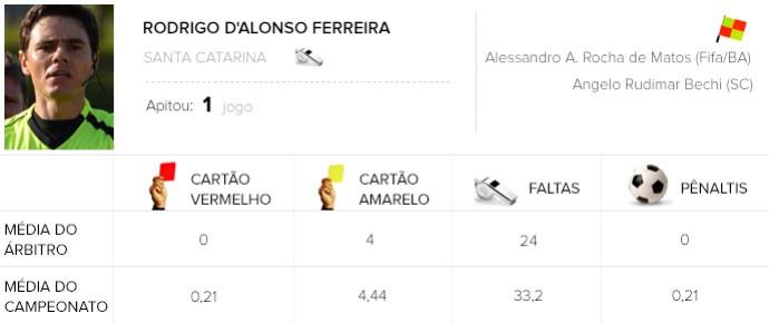 info árbitros Rodrigo D'Alonso Ferreira (Foto: Editoria de Arte)