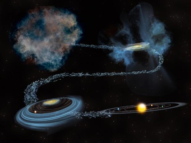 Ilustração mostra a sequência da água ao longo do tempo, começando na nuvem (antes da formação do Sol), viajando pelos estágios da formação estelar e finalmente sendo incorporada no sistema planetário (Foto: Bill Saxton, NSF/AUI/NRAO)