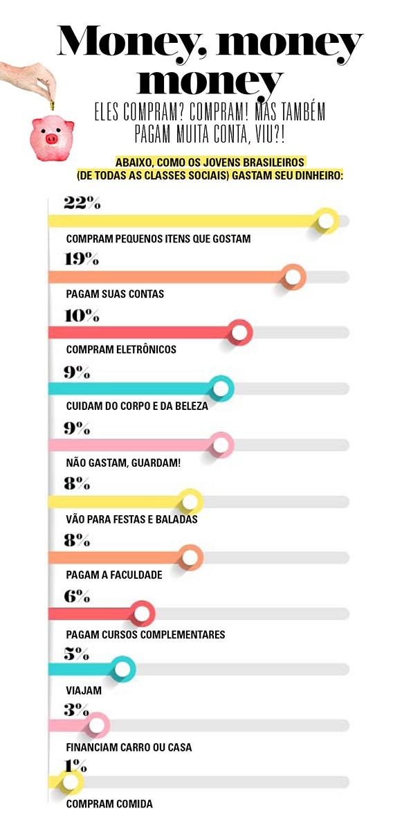 Pesquisa Mind The Gap, da Talent Marcel, mapeou o comportamento dos jovens (Foto: Marina Cardoso)