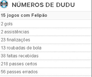 Tabela Dudu números Felipão (Foto: Reprodução)