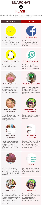 Snapchat x Flash: comparativo (Foto: Divulgação)