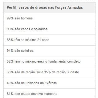 perfil drogas (Foto: STM)