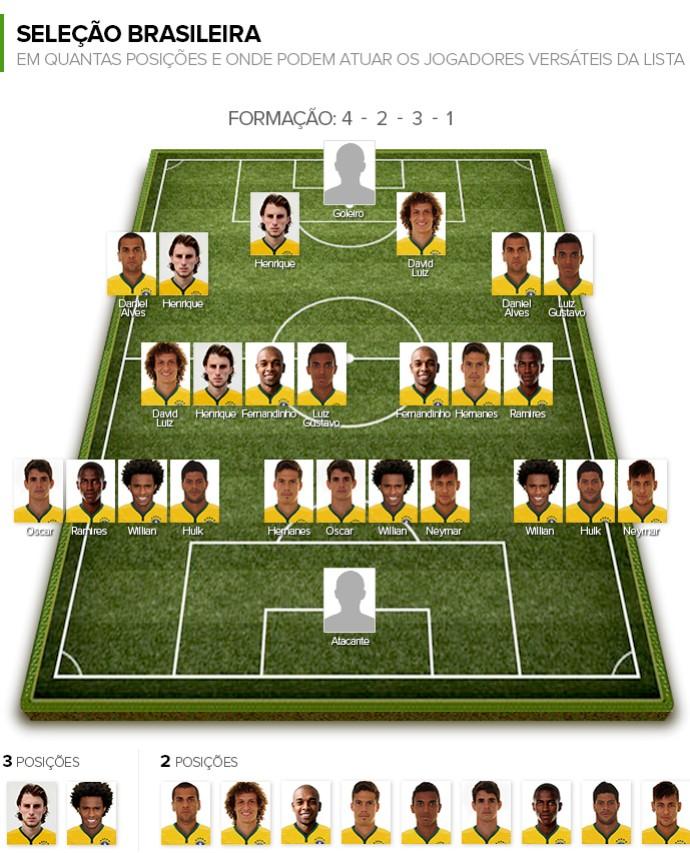 Info Campinho Jogadores VERSÁTEIS da Seleção 2 (Foto: Infoesporte)
