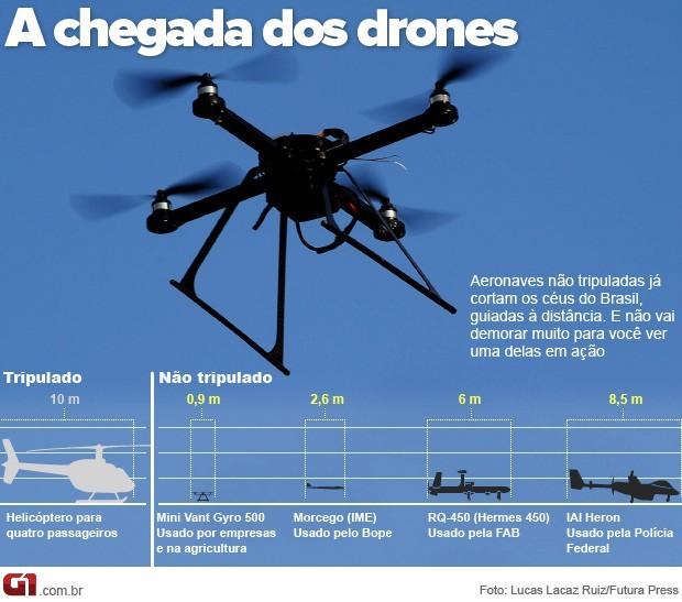 Drones ... A_chegada_dos_drones