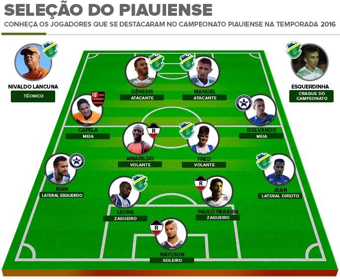Seleção do Piauiense 2016 (Foto: Arte: Adelmo Soares)