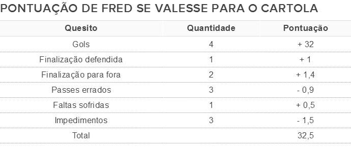 Tabela de pontuação de Fred, se a atuação contra o Sport Boys valesse para o Cartola (Foto: GloboEsporte.com)