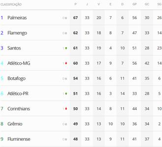 Classificação Campeonato Brasileiro (Foto: GloboEsporte.com)