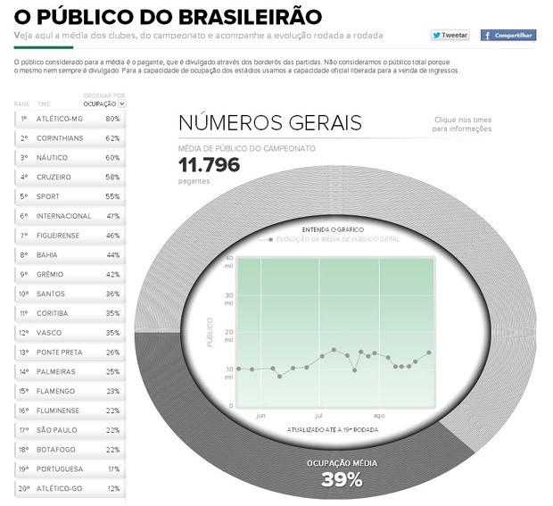 Infográfico de públicos do Brasileirão (Foto: Reprodução)